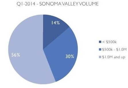 sonoma real estate market report