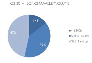 wine country market update