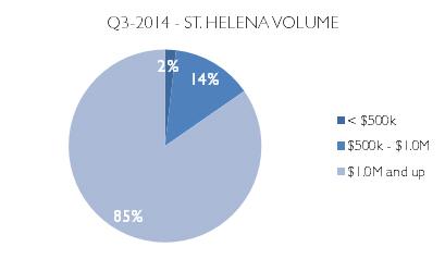 q3 2014 market update