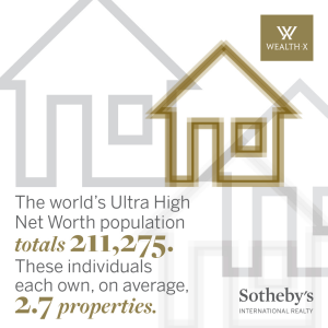 Results form the Global Luxury Residential Real Estate Report