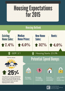 Graph of housing expectations for the remainder of 2015