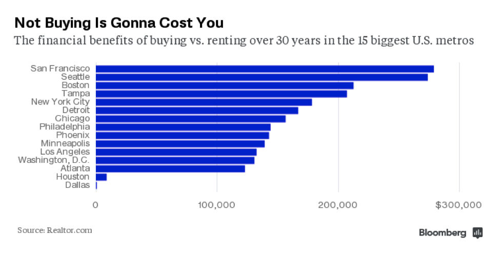 cost of not buying a home